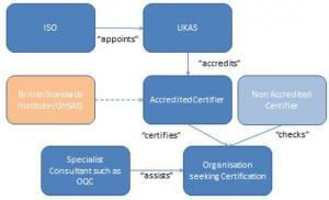 ISO-9001-process-quality-standards-oxford