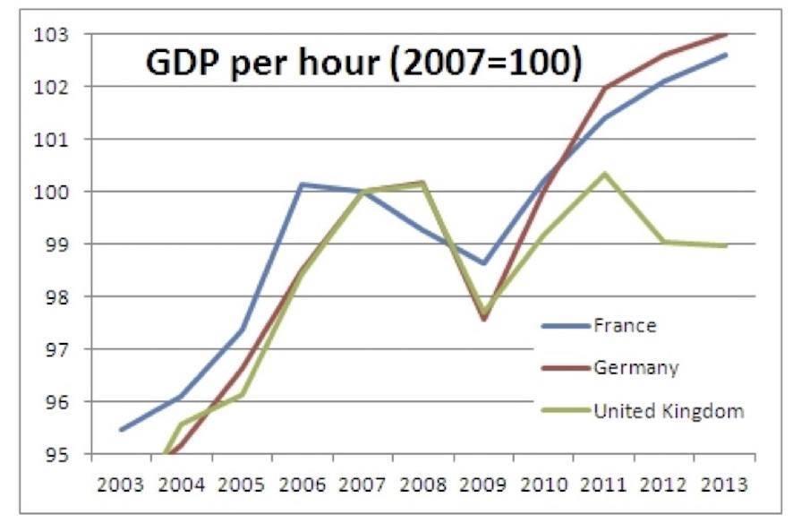 Comparative Productivity levels